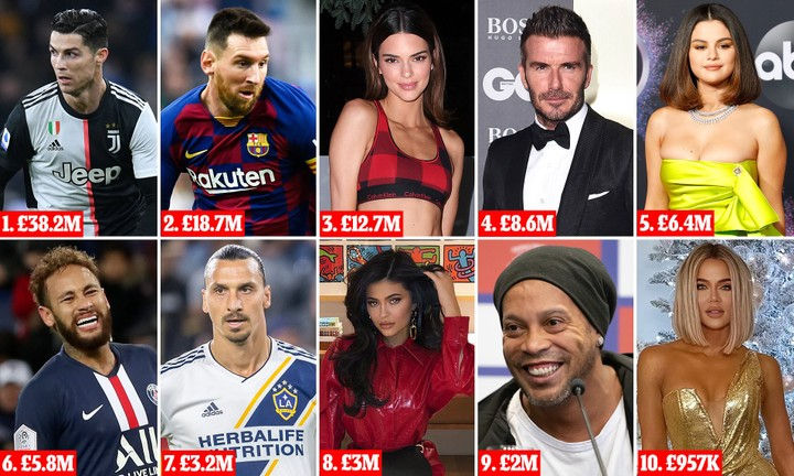 Top  20 Earning Instagrammers Of 2019: Cristiano Ronaldo Tops List With £38.2million Ahead Of Lionel Messi And Highest-Paid Woman Kendall Jenner In Third On £12.7million